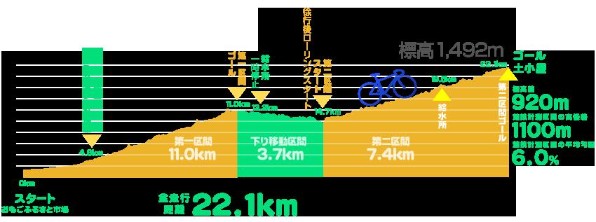 石鎚山 ヒルクライム コースデータ