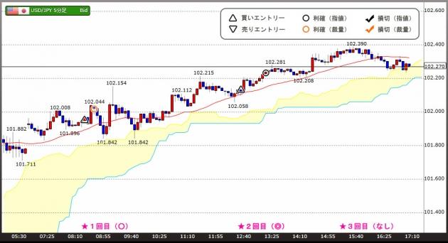 海外FXトレードチャート(16.08.29)