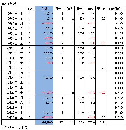 ハイレバFXトレード月間収支(16.09)