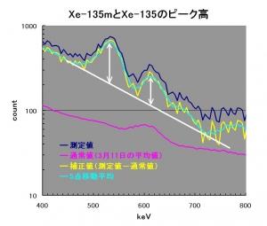 04_Xe-peak-ratio_setsumeizu.jpg