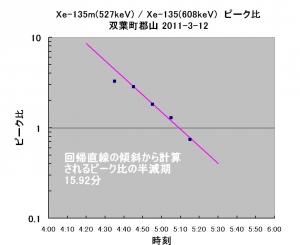 05_Xe-peak-ratio_kooriyama_j2.jpg