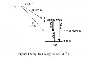 06_I-135_decay-scheme.jpg