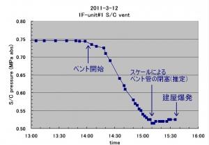 404_sc_P_graph.jpg