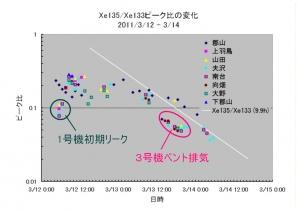805_Xe135-133_ratio.jpg