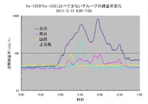 808_312_4-7_low-Xe135.jpg