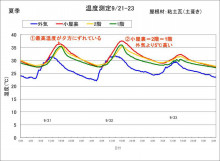 住宅温度測定?