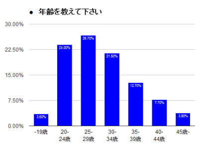 DLサイト 2016年ユーザーアンケート結果を一部発表