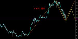 20160829-ドル円下落