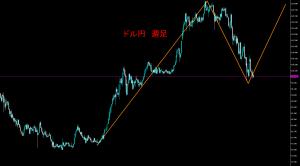 20160829-ドル円上昇