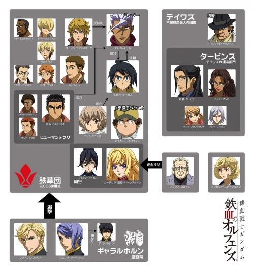 機動戦士ガンダム鉄血のオルフェンズ Character Chart5