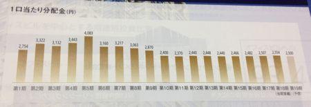 ジャパンエクセレント投資法人 最近は安定の分配金