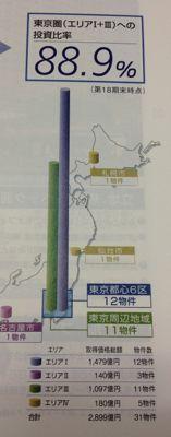 ジャパンエクセレント投資法人 首都圏集中型です