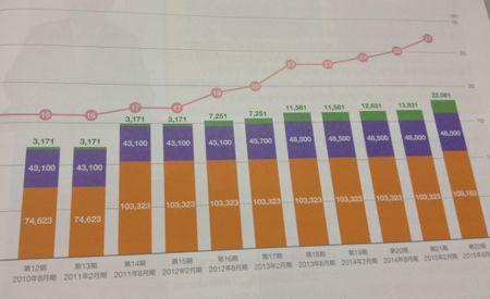 福岡リート投資法人 着実に拡大する資産規模