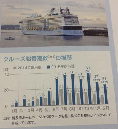 福岡リート投資法人 インバウンドで賑わう福岡