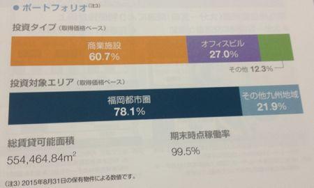 福岡リート投資法人 商業中心リートです