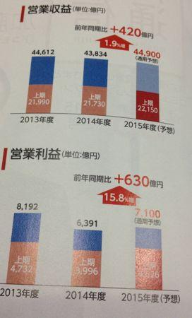 NTTドコモ 安定の業績推移