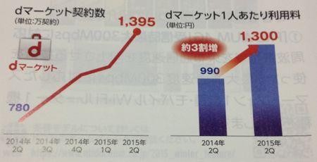 NTTドコモ 伸びるdマーケット