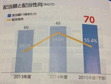 NTTドコモ 着実な増配