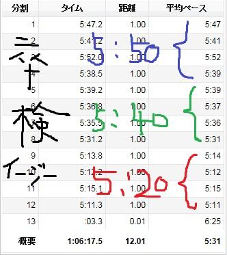 ブログ画像集2015030卒検イージー12キロ
