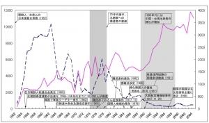 図1 韓国・朝鮮人帰化者数の推移と社会・政治的背景