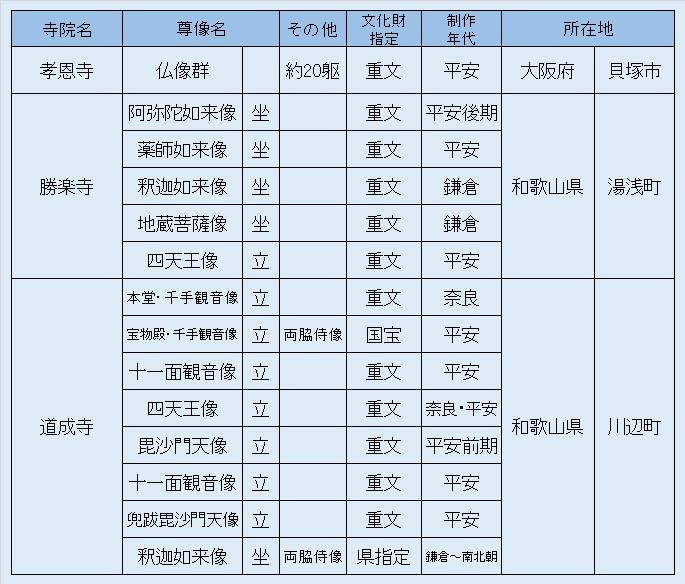観仏リスト5
