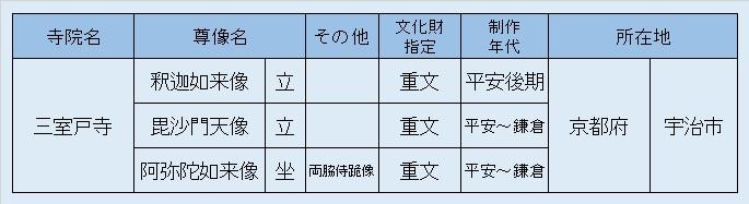 観仏リスト1・三室戸寺