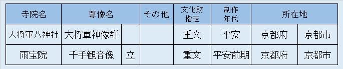 観仏リスト4・大将軍八神社、雨法院
