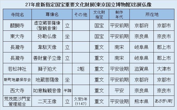 観仏リスト5・新指定文化財展