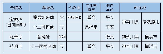 観仏リスト6・鉈彫シリーズ