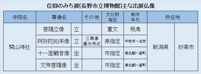 観仏リスト7・信仰のみち展