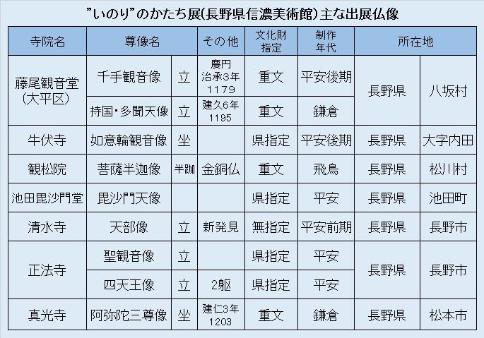 観仏リスト8・いのりのかたち展