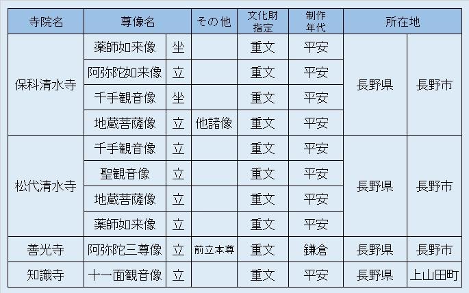 観仏リスト9・信濃観仏