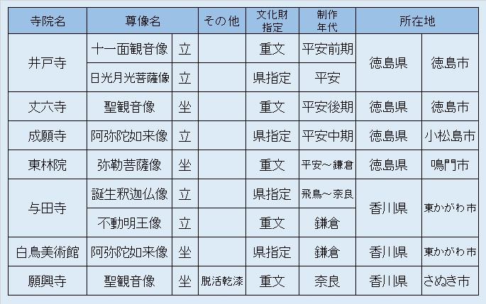観仏リスト10・徳島香川観仏1
