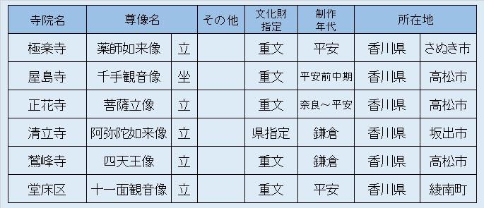 観仏リスト11・徳島香川観仏2