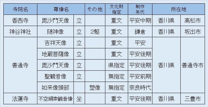 観仏リスト12・徳島香川観仏3