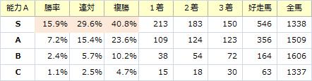 能力S_20151213
