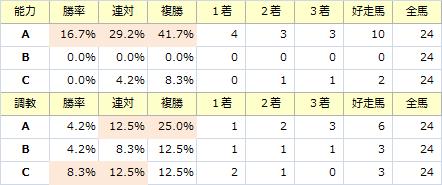 阪神JF_能力調教