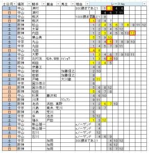 狙い結果0326-0327