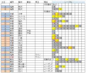 狙い160423-0424結果