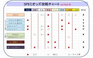 160818specodds_chart.jpg