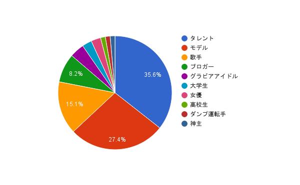 職業円グラフ
