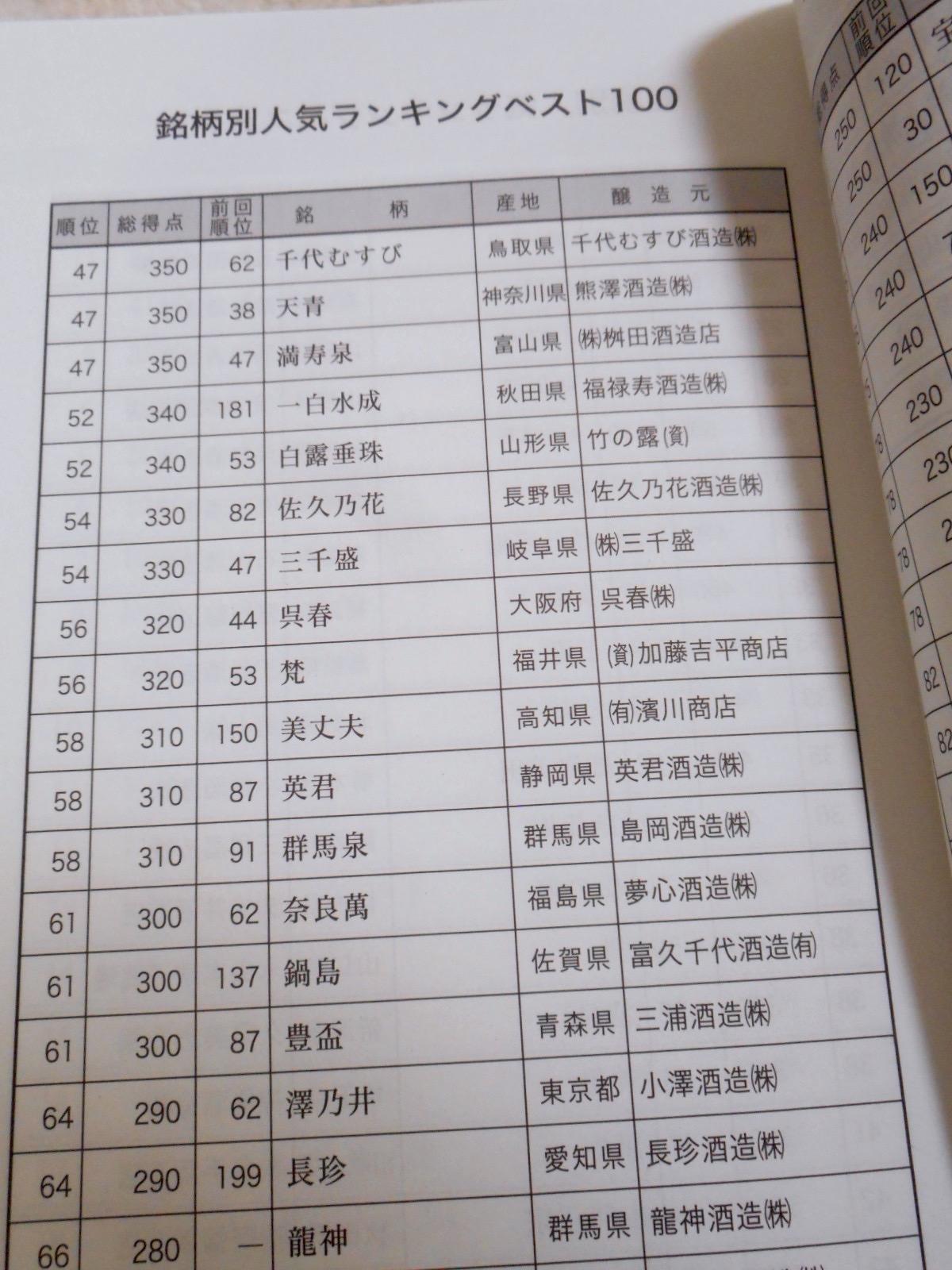 日本酒人気銘柄rナンキング2009_2