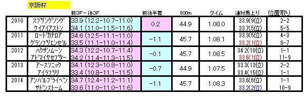 京阪杯ラップ