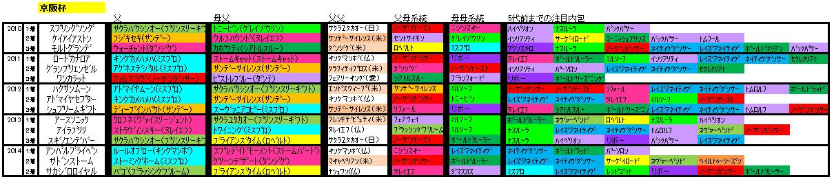 京阪杯血統