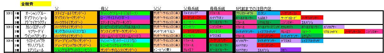 金鯱賞血統