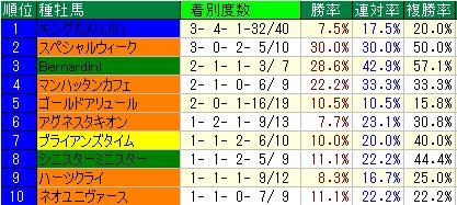 中京ダ1800血統