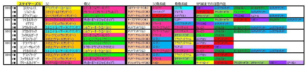 ステイヤーズS血統