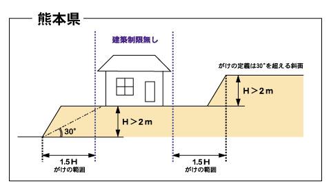 熊本県がけ条例