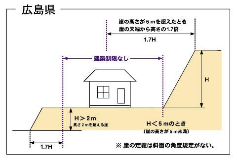 広島県がけ条例