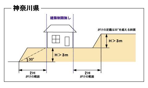 神奈川県がけ条例